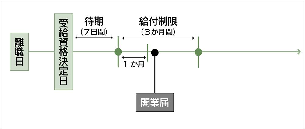 失業手当の図02